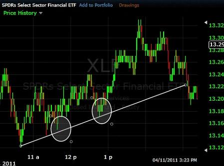 Как торговать с высокой прибылью и низким риском на Форекс?