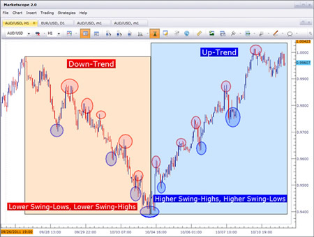 Как определить соотношение риска к прибыли на Форекс?
