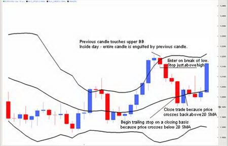 График EURUSD. Сделка на продажу