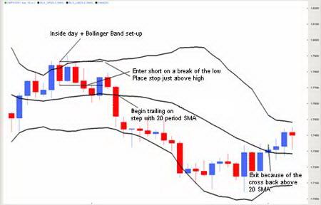 Дневной график GBPUSD. Сделка на продажу