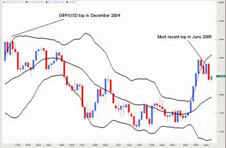 Недельный график GBPUSD. Формирование вершин