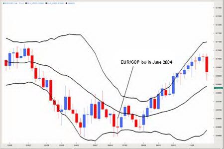 Недельный график EURGBP. Формирование основания