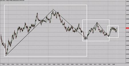 Фрактальный подход к рынку