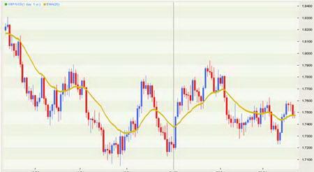 Дневной график GBPUSD. Подтверждение консолидации Скользящей средней.