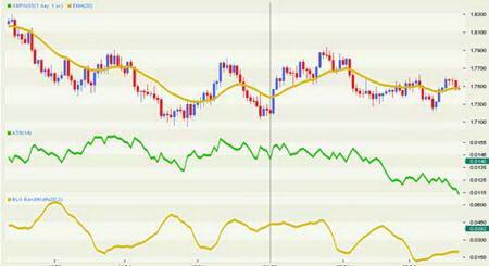 Дневной график GBPUSD. Подтверждение консолидации индикаторами ATR и Ширина Полос Боллинджера