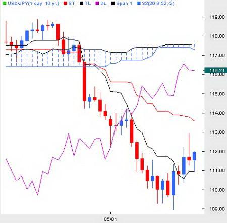 Дневной график USDYPJ. Формирование короткого сигнала