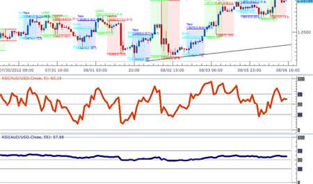 Индекс относительной силы - RSI