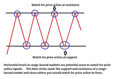 Стратегия на основе ценового действия от горизонтальных уровней