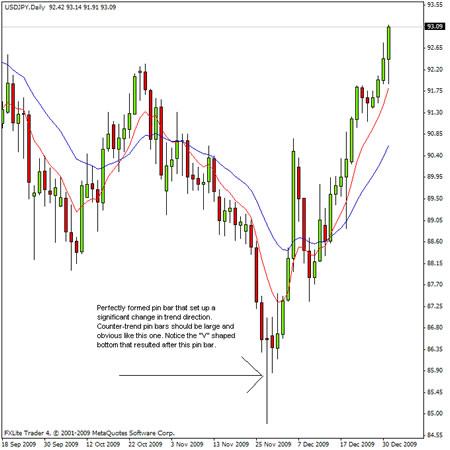 Торговля по пин-барам от ключевых уровней на Форекс