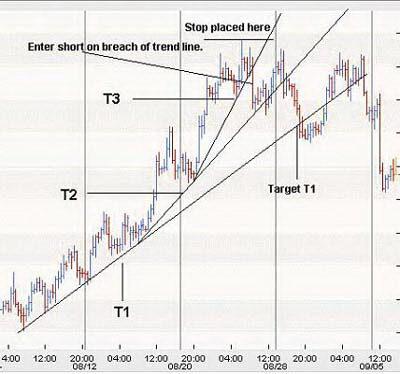 Торговля на 3-х стадийной трендовой линии восходящего тренда