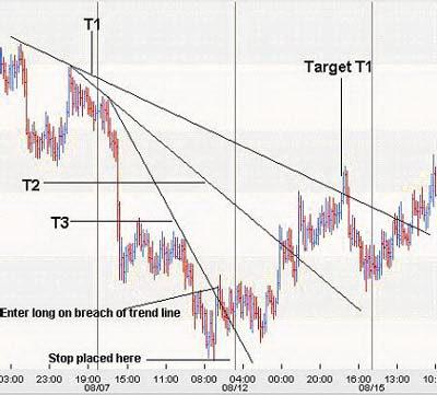 Торговля на 3-х стадийной трендовой линии нисходящего тренда