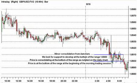 10-минутный график GBPUSD. Консолидация у нижней границы и прорыв диапазона