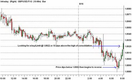 10-минутный график GBPUSD. Разворот после прорыв диапазона