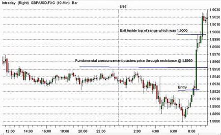 10-минутный график GBPUSD. Заключение сделки на покупку