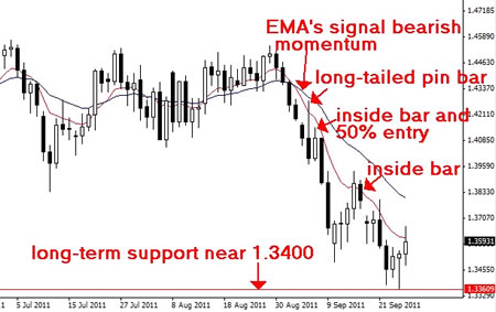 Как успешно торговать на высоковолатильном рынке?