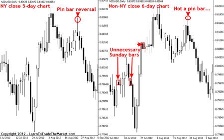 Цены закрытия на рынке Форекс