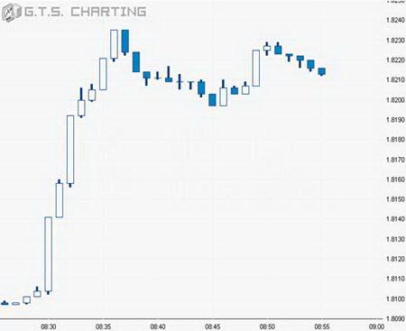 Минутный график GBPUSD. Скачок цен 30.01.04 на данных по ВВП США