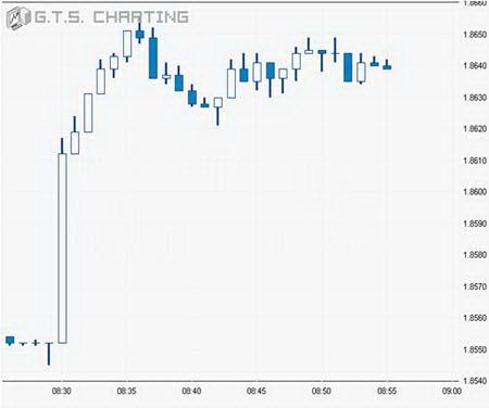 Минутный график GBPUSD.  Скачок цен 28.07.06 на данных по ВВП США