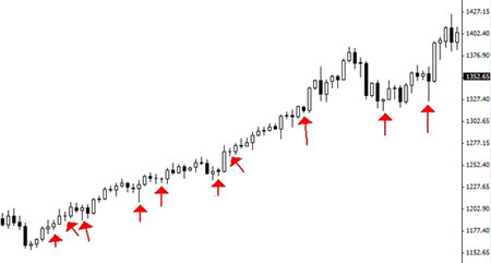 Почему торговля на основе индикаторов вредна для успеха на Форекс?