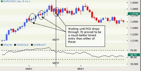Дневной график EURUSD. Выбор времени входа с помощью RSI