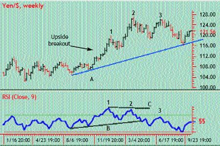 Недельный график USD/JPY. Прорыв диапазона и начало восходящего тренда