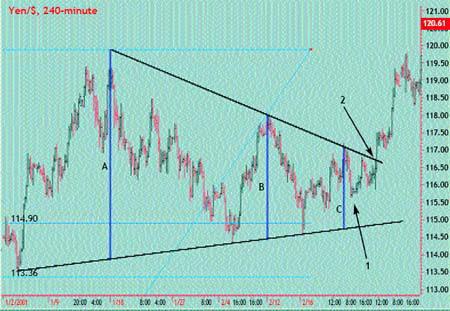 240-минутный график USD/JPY. Прорыв верхней границы треугольника