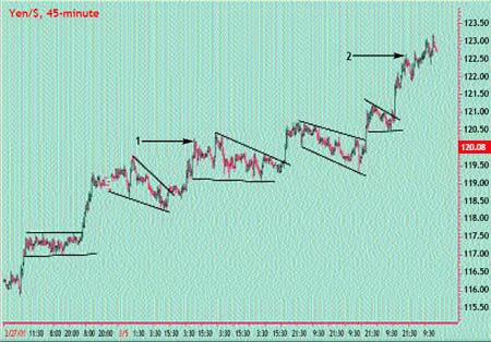 45-минутный график USD/JPY. Формирование многочисленных моделей продолжения во время восходящего движения