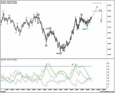 Месячный график AUD. Подтверждение силы движения индикатором ADX