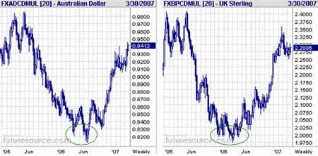 AUD/CAD и GBP/CAD