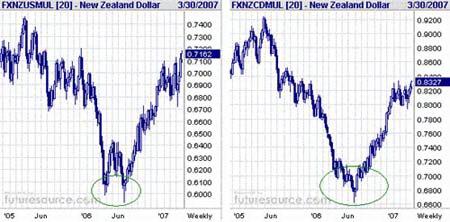NZD/USD и NZD/CAD