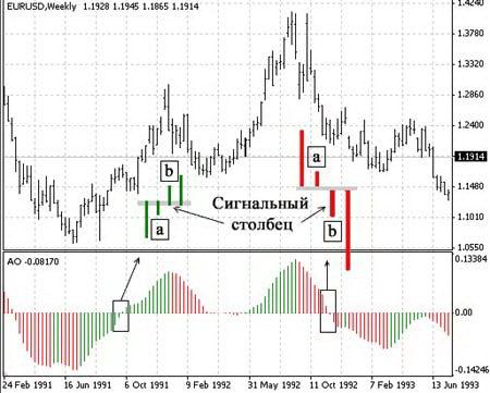 Awesome Oscillator (AO): сигналы на покупку/продажу