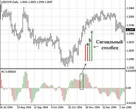Acceleration / Deceleration Oscillator (AC): сигнал на покупку