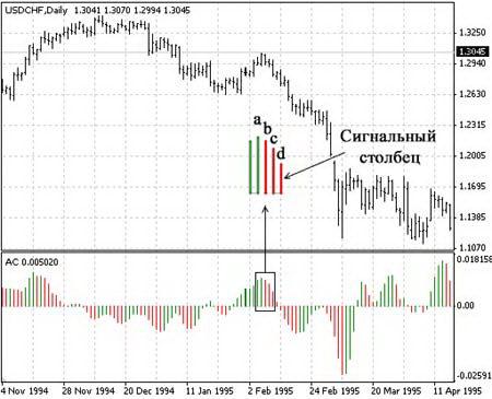 Acceleration/Deceleration Oscillator (AC): сигнал на продажу