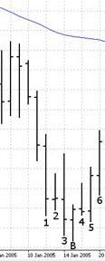 Пятое измерение рынка: сигнал на покупку ниже Линии Баланса
