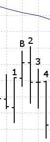 Пятое измерение: сигнал на продажу ниже Линии Баланса