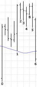 Пятое измерение: сигнал на продажу выше Линии Баланса
