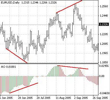 Выход из рынка: бычье расхождение / медвежье схождение индикатора Awesome Oscillator (АО) и цены