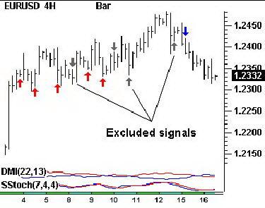 4-часовой график EURUSD. Торговые сигналы