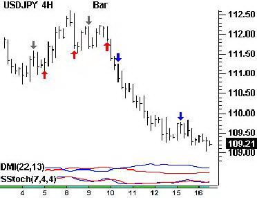4-часовой график USDJPY. Торговые сигналы