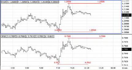 Диапазон Евро и франка против доллара