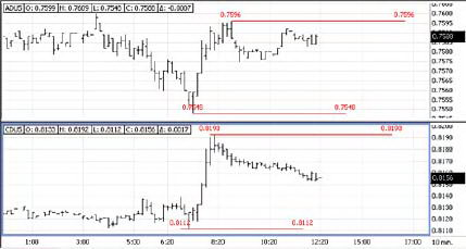 Диапазоны австралийского и канадского доллара против доллара США