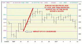 Восстановление рынка после 11 сентября.