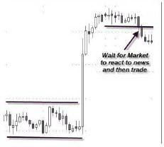 Вход в рынок на реакции.