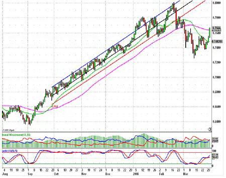 Дневной график AUDUSD. Медвежье пересечение на DMI. Предупреждающий сигнал 3: цена прорывается через Скользящую среднюю