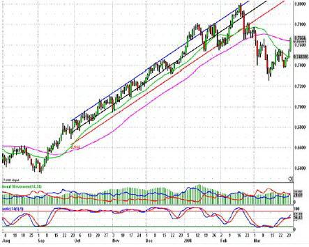 Дневной график AUDUSD. Прорыв ценой Скользящей средней