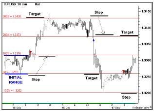 30-минутный график EURUSD. Система торговли на прорыве диапазона.