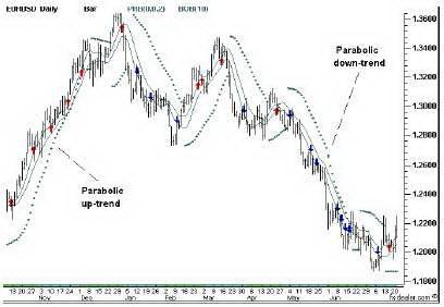 Дневной график EURUSD. Комбинация Параболика и Скользящих средних.