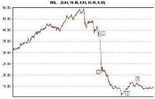 Диаграмма 1. Стадии панической распродажи.