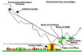 Диаграмма 2. Модель истощения продаж.