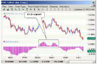 Дневной график EURUSD. Сегмент MACD.